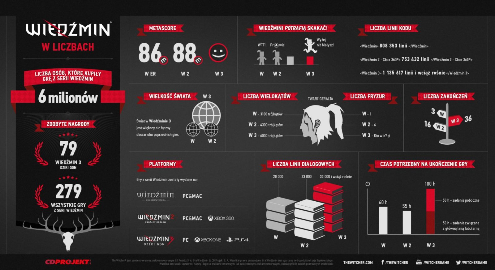 The-Witcher_in-numbers_info-PL